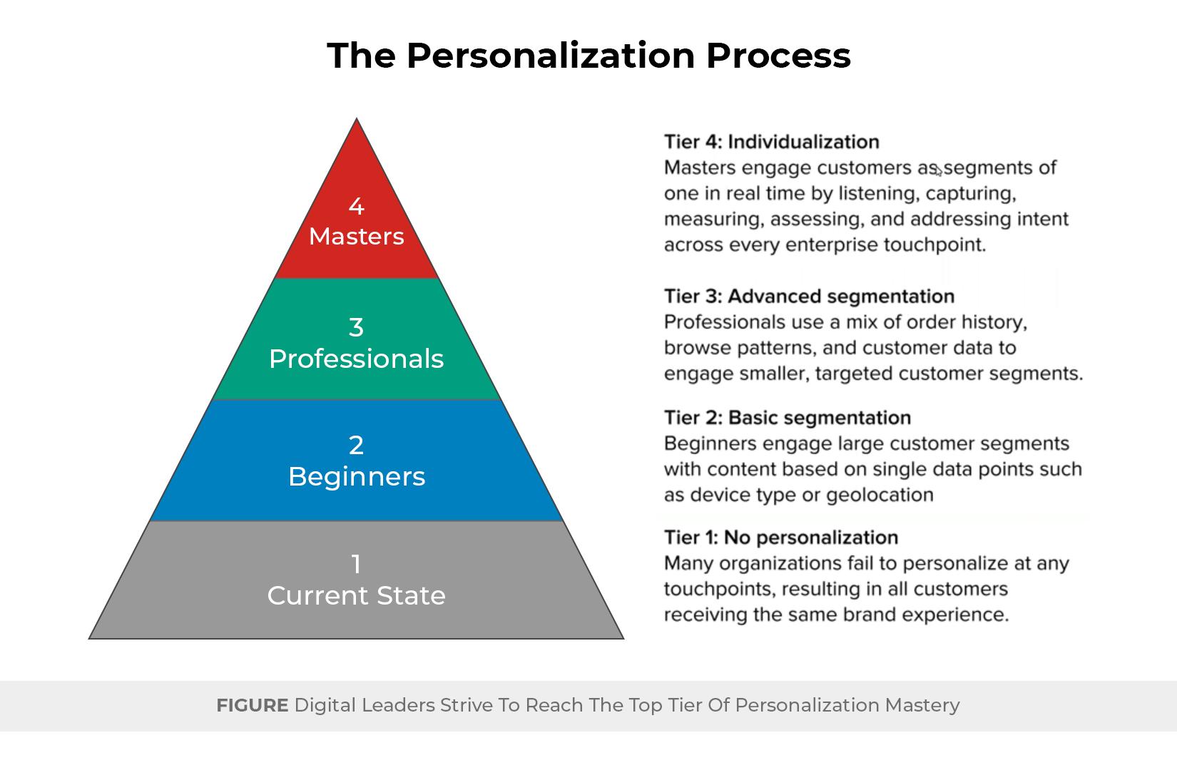 The Personalization Process