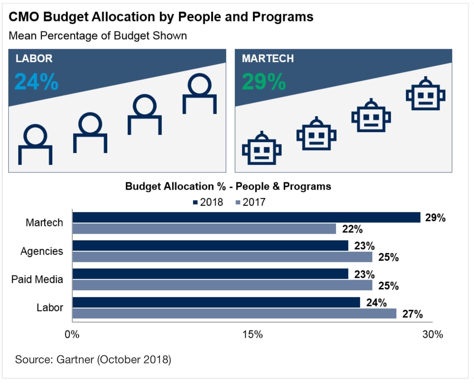 martech_budgets_2018