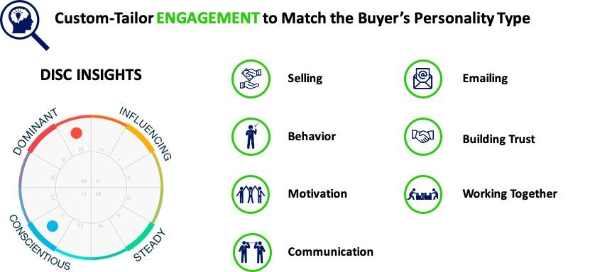 Understand your buyer