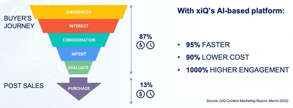 xiQ's AI based platform